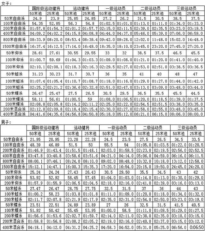 成绩标准表